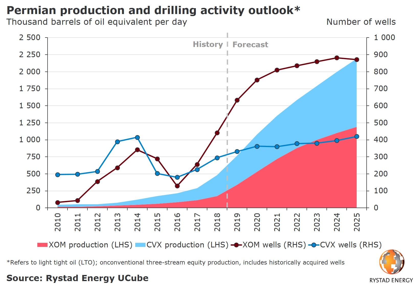 A chart showing the Permian production and drilling activity outlook in thousand barrels of oil equivalent per day from 2010 to 2025. Source: Rystad Energy UCube