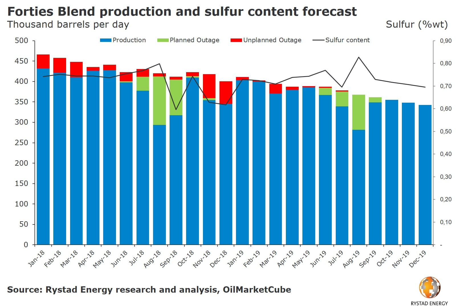 A bar chart showing Forties Blend production and sulfur content forecast for 2018 and 2019