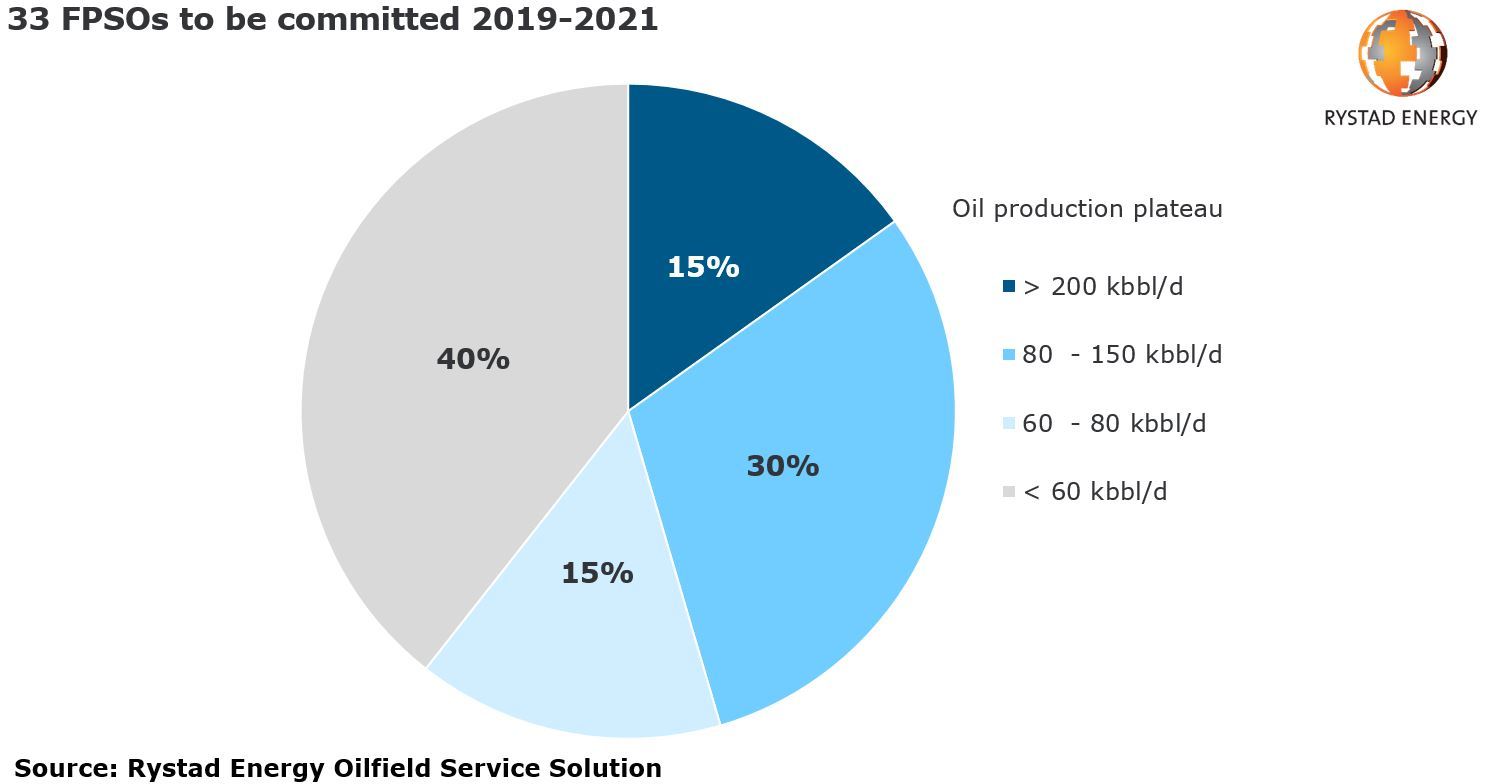 A pie chart showing 33 FPSOs to be committed in 2019-2921 by percent. source: Rystad Energy Oifield Service Solution