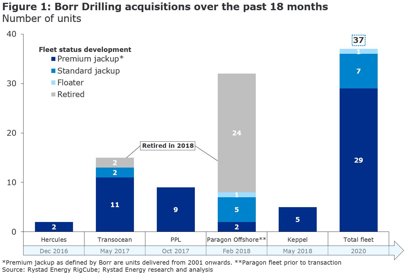 Figure 1: A bar chart showing Borr Drilling acquisitions over the past 18 months in number of units from 2016 to 2020