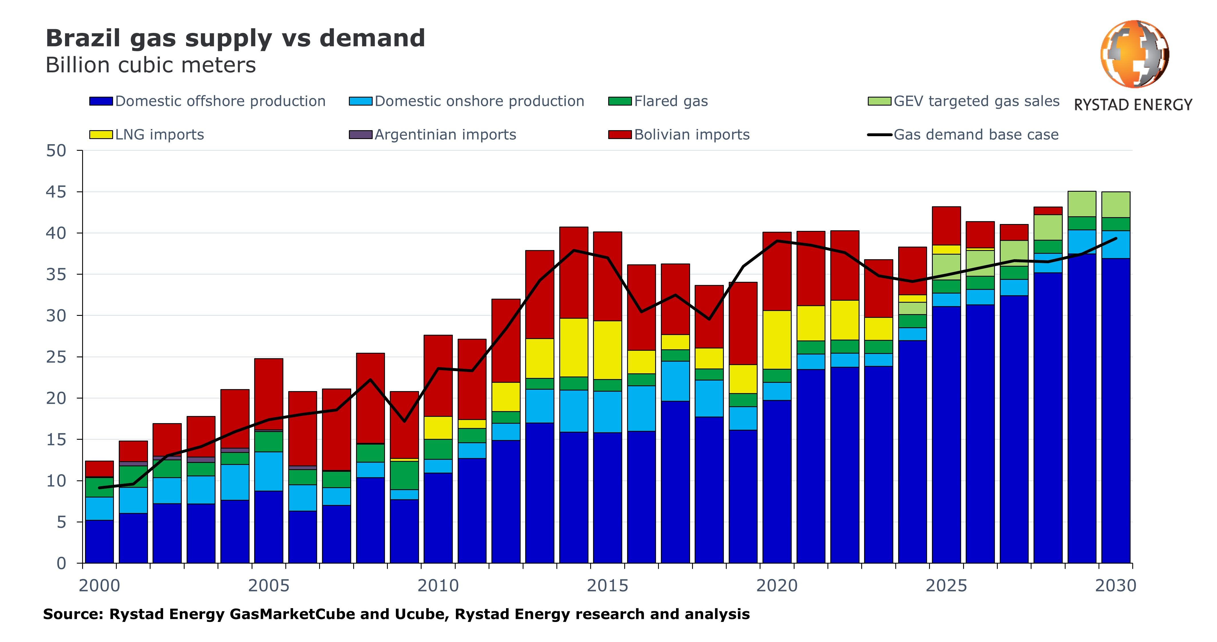 Chart showing brazil gas supply vs demand in billion cubic meters (2000 - 2030)