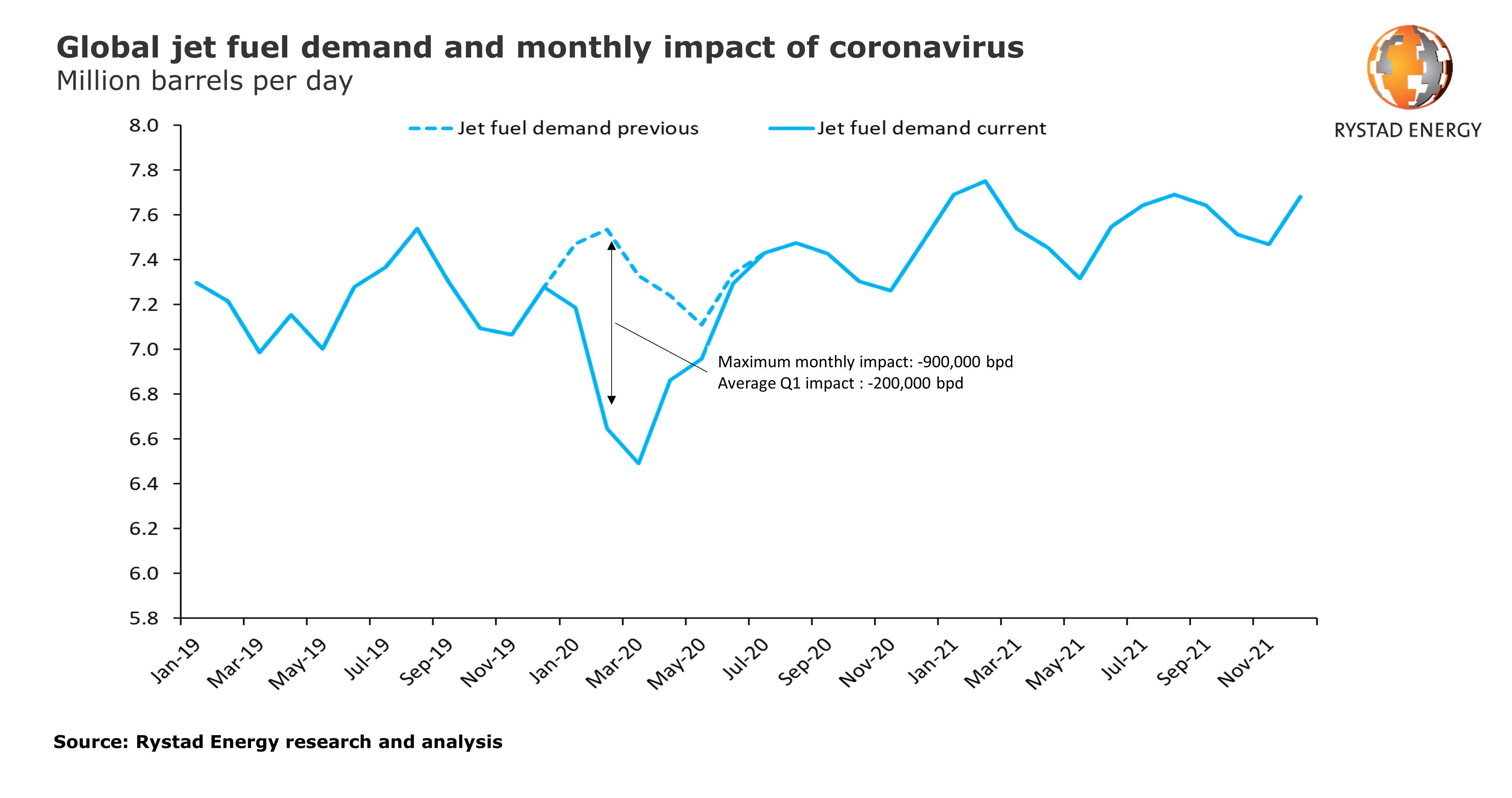 Graph showing global jet fuel demand and monthly impact of coronavirus in million barrels per day from Januar 2019 – November 2021