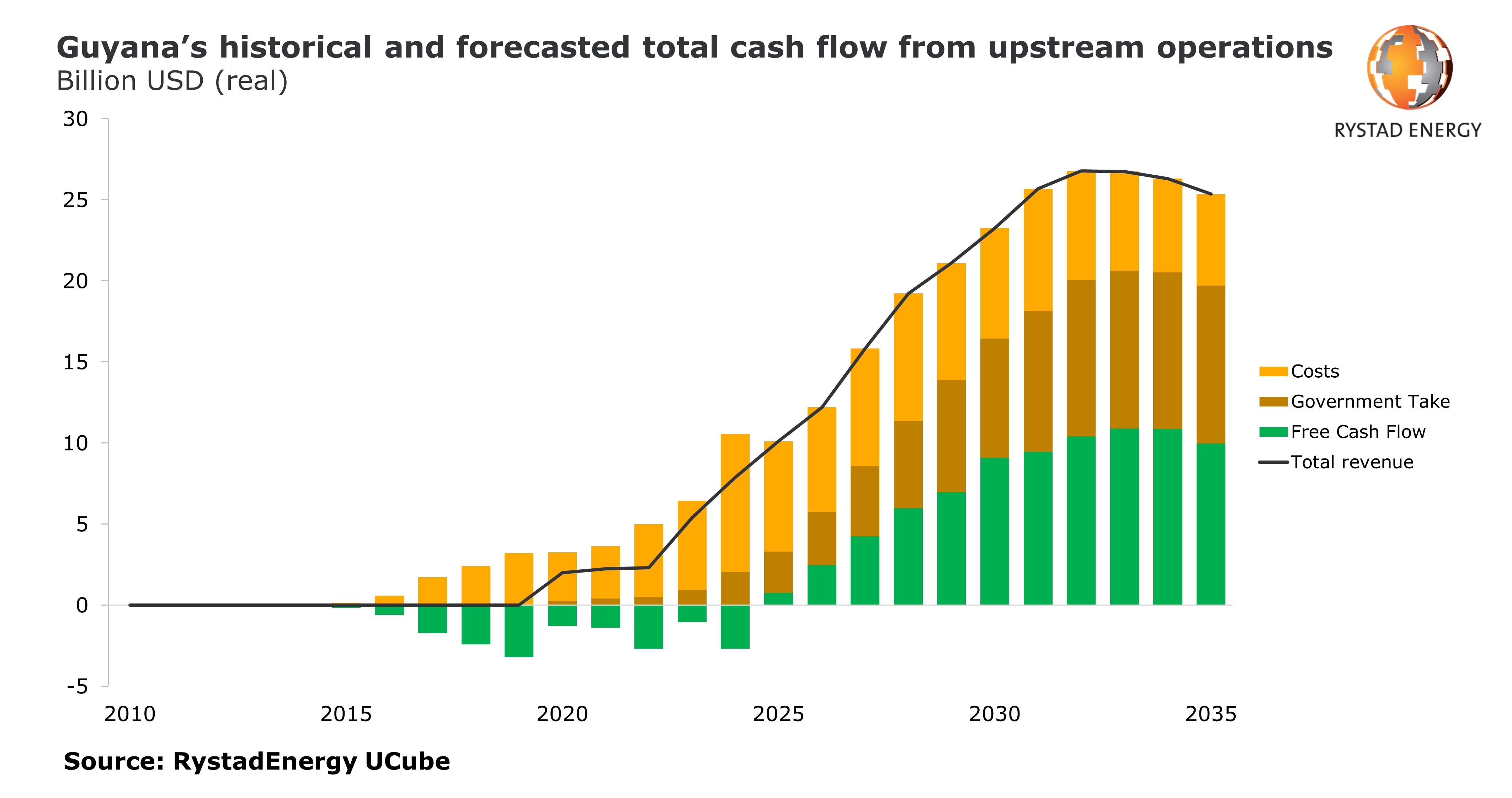 Chart showing Guyana's historical and forecasted total cash flow from upstream operations in billion USD