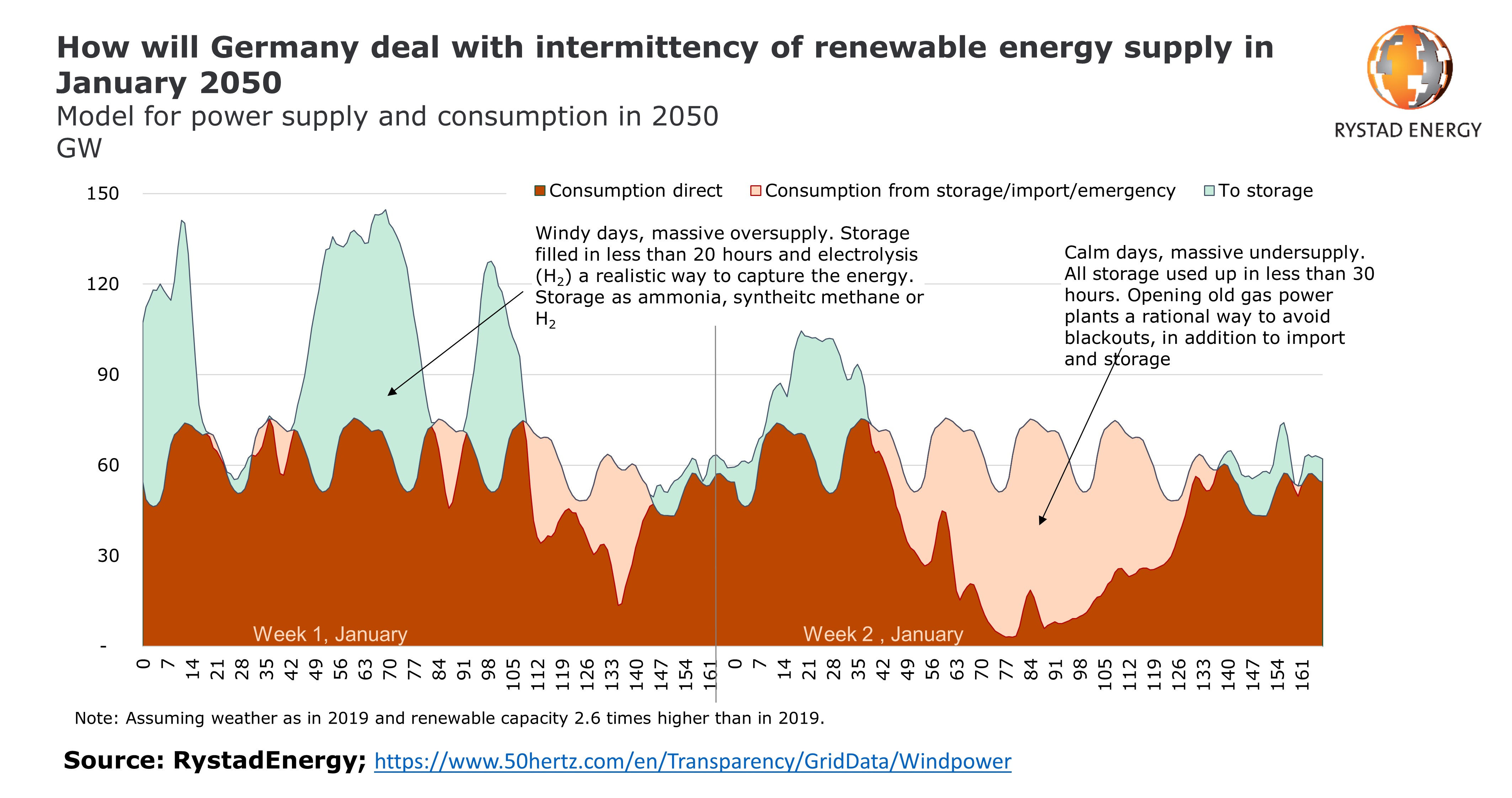 Graph showing how Germany will deal with intermittency of renewable energy supply in January 2050