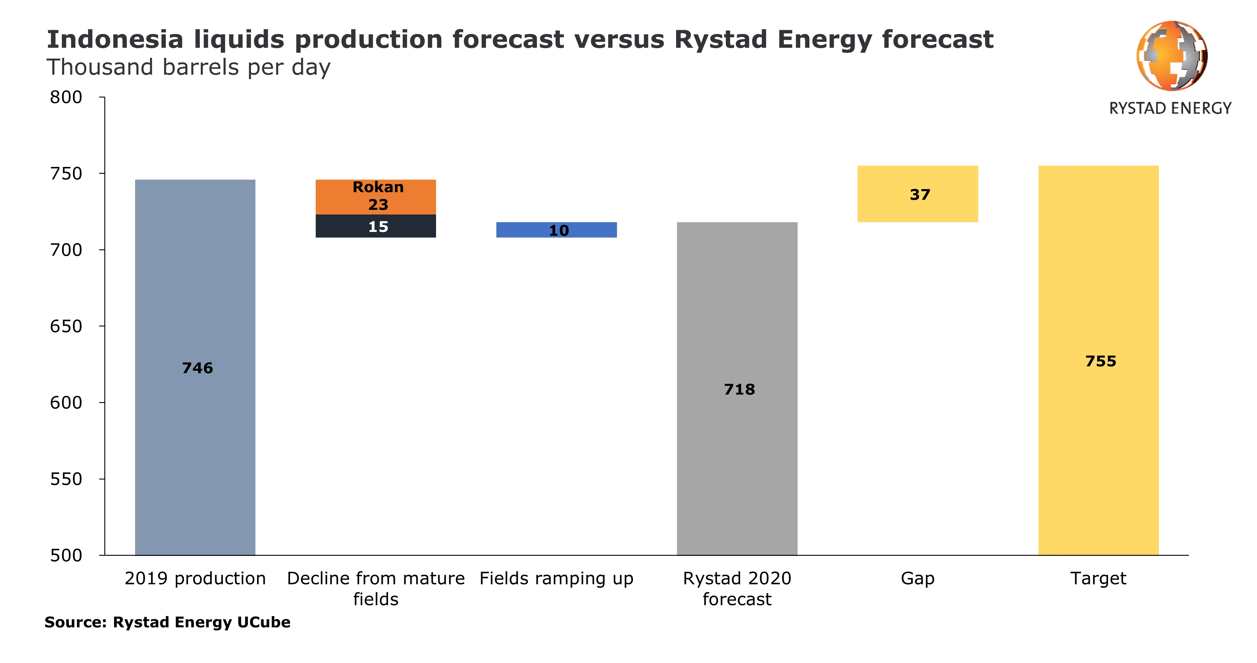 Bar chart showing Indonesia liquids production forecast versus Rystad Energy forecast in thousand barrels per day