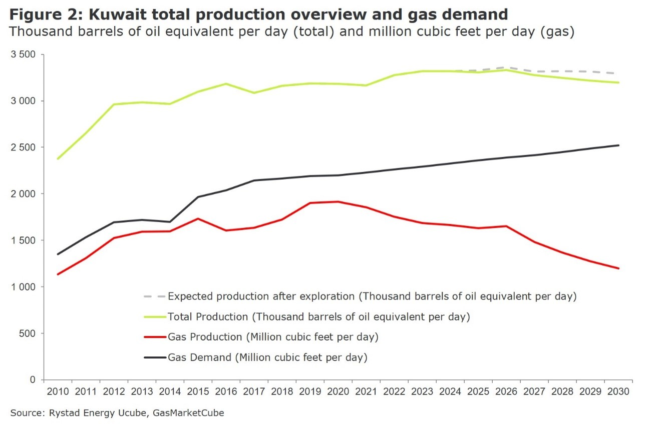 Kuwait total production overview and gas demand in thousand barrels of oil equivalent per day