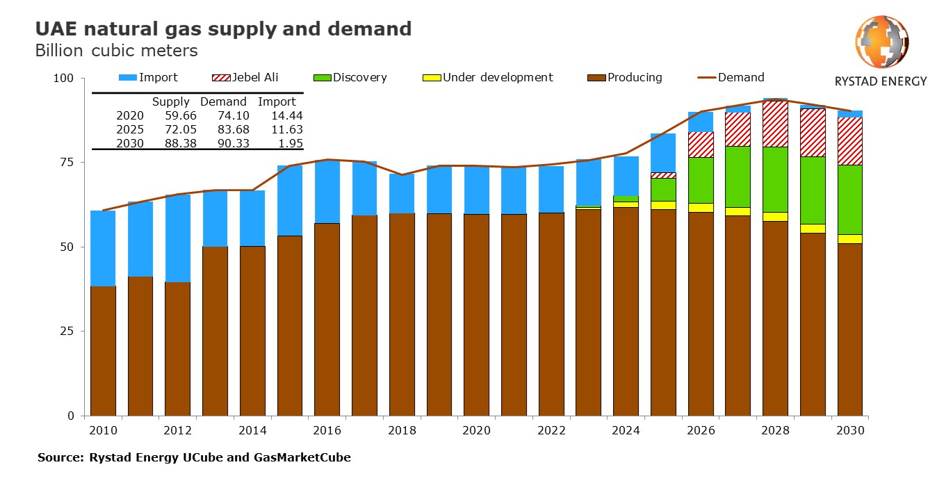 Bar chart showing UAE natural gas supply and demand in billion cubic meters