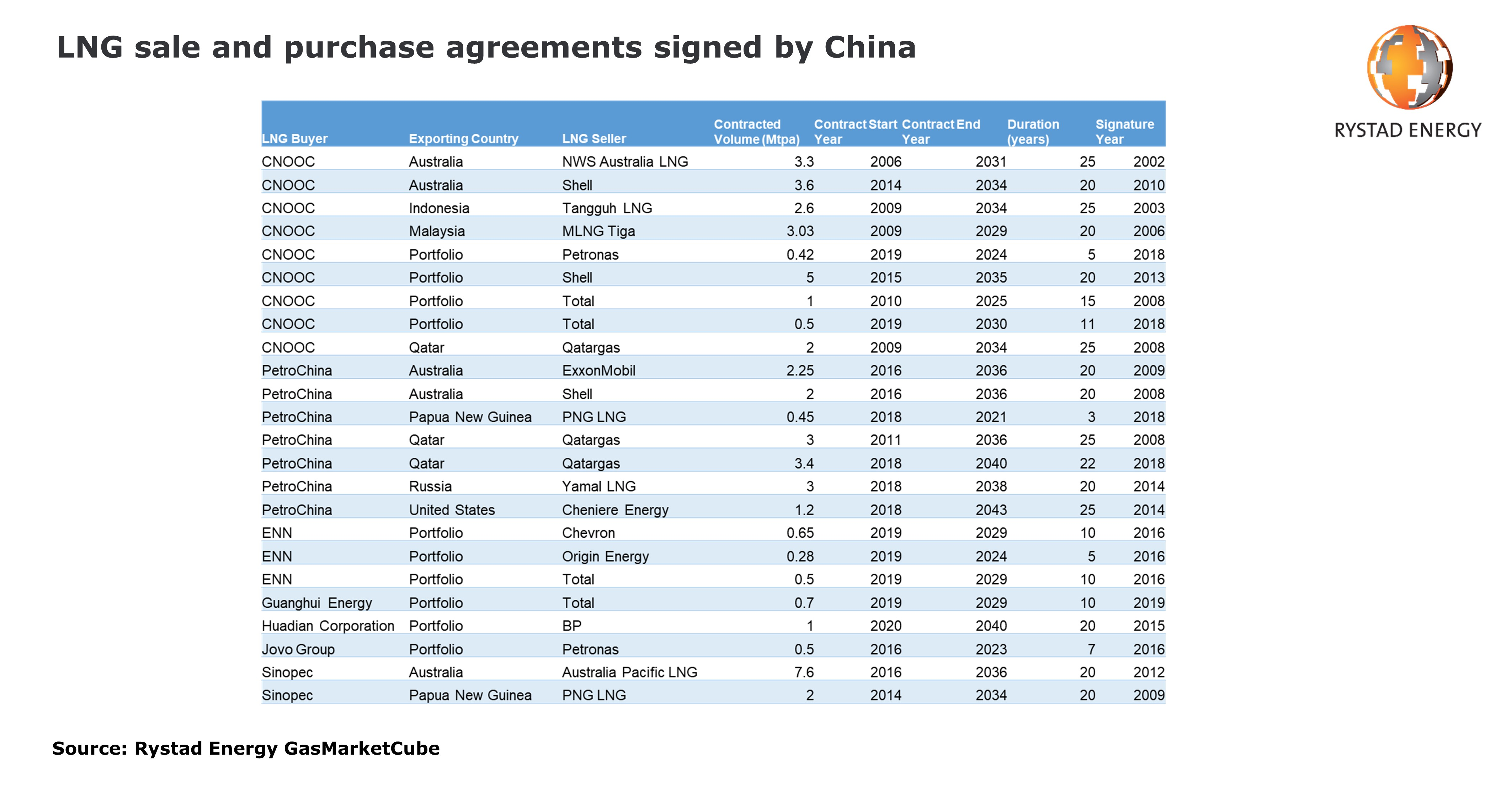 List showing LNG sale and purchase agreements signed by China