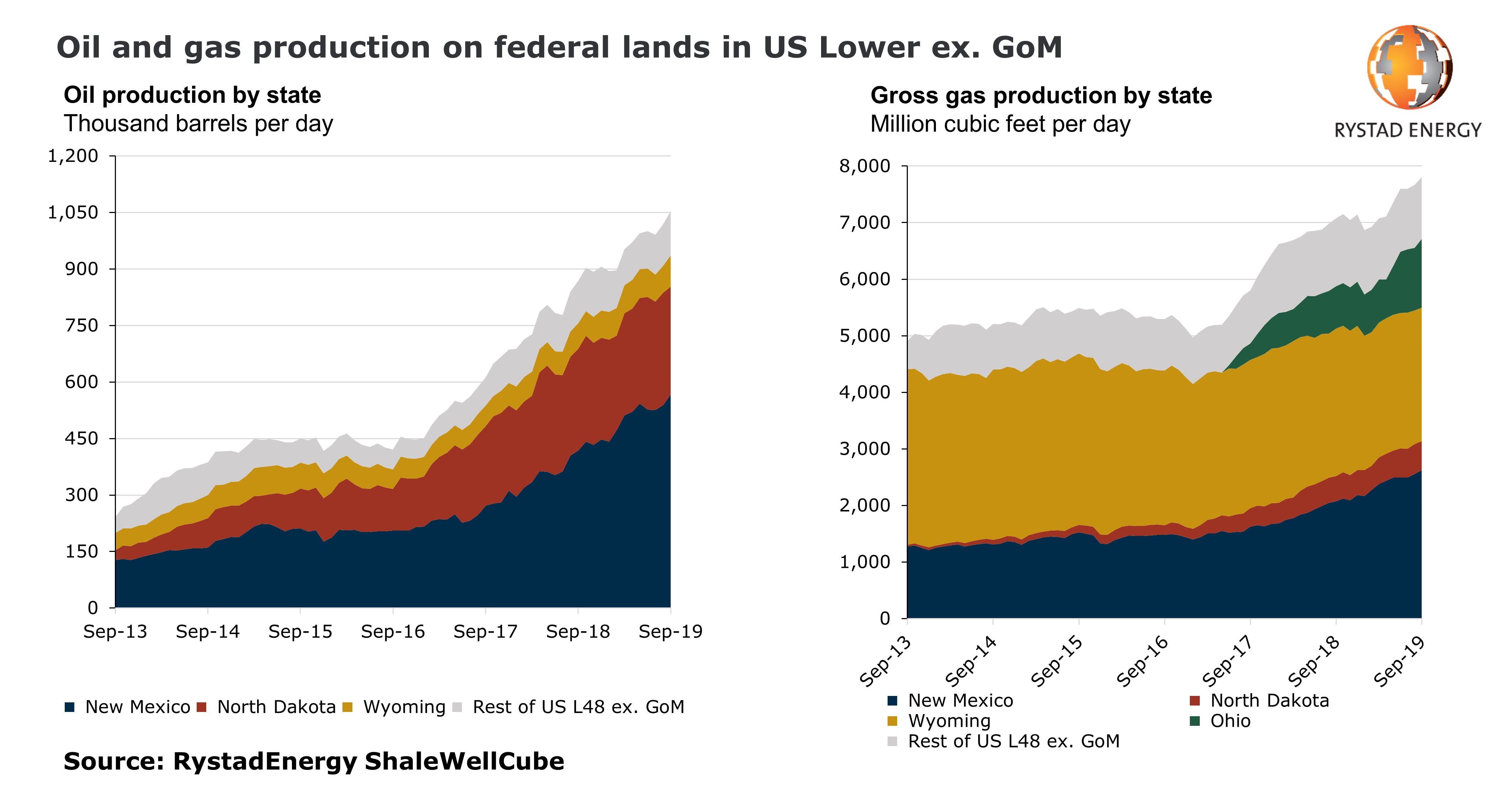 Chart showing oil and gas production on federal lands in US Lower ex. GoM