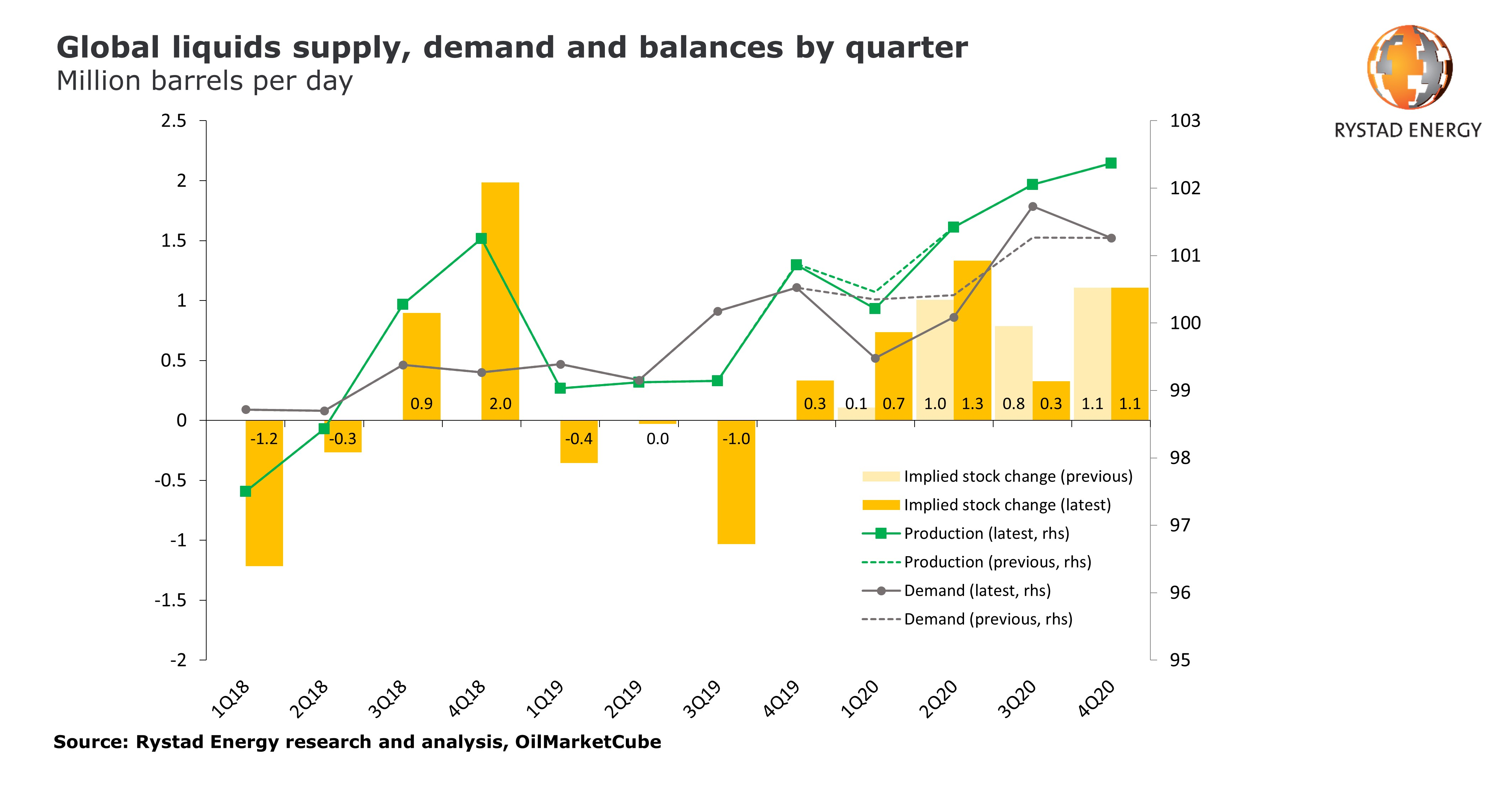 Graph showing global liquids supply, demand and balances by quarter in million barrels per day.jpg