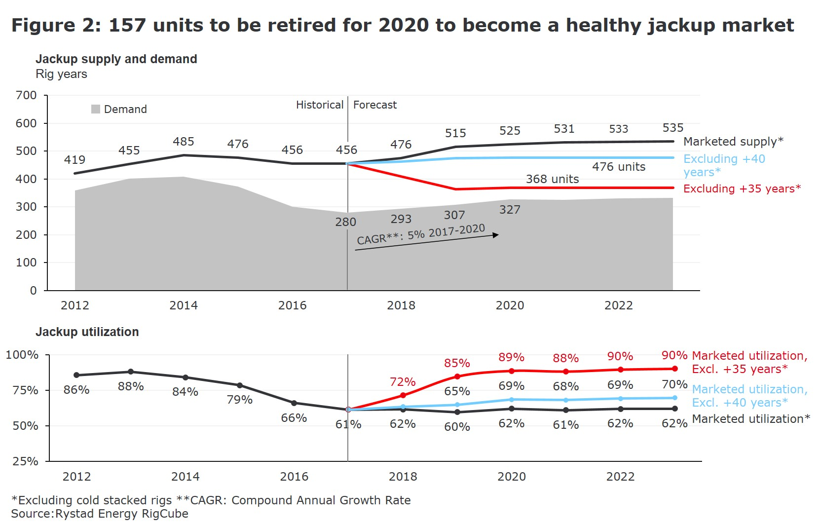 Figure 2: A graph showing 157 units to be retired for 2020 to become a healthy jackup market from 2012 to 2022