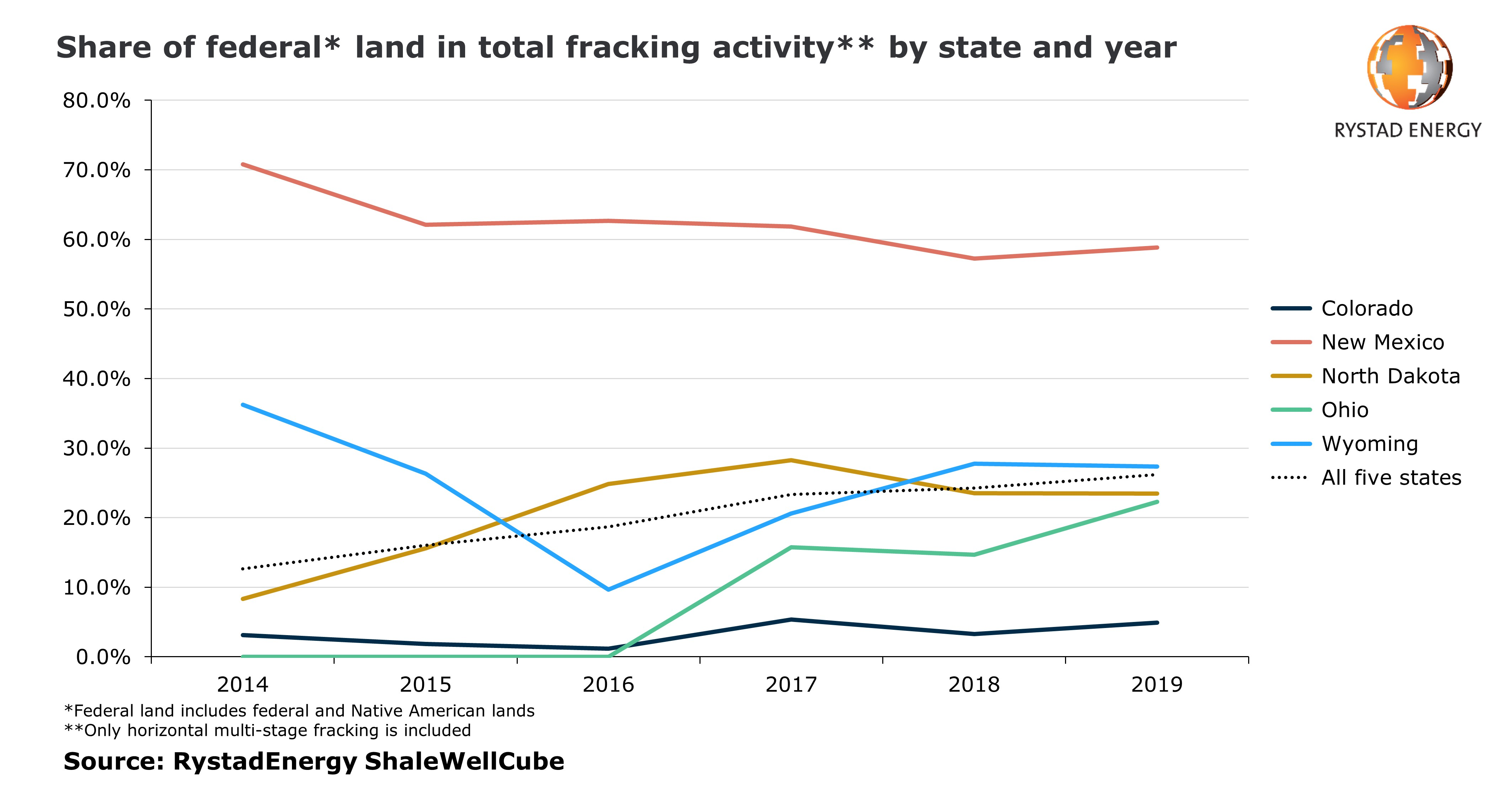 Share of federal land in total fracking activity by state and year from 2014 to 2019