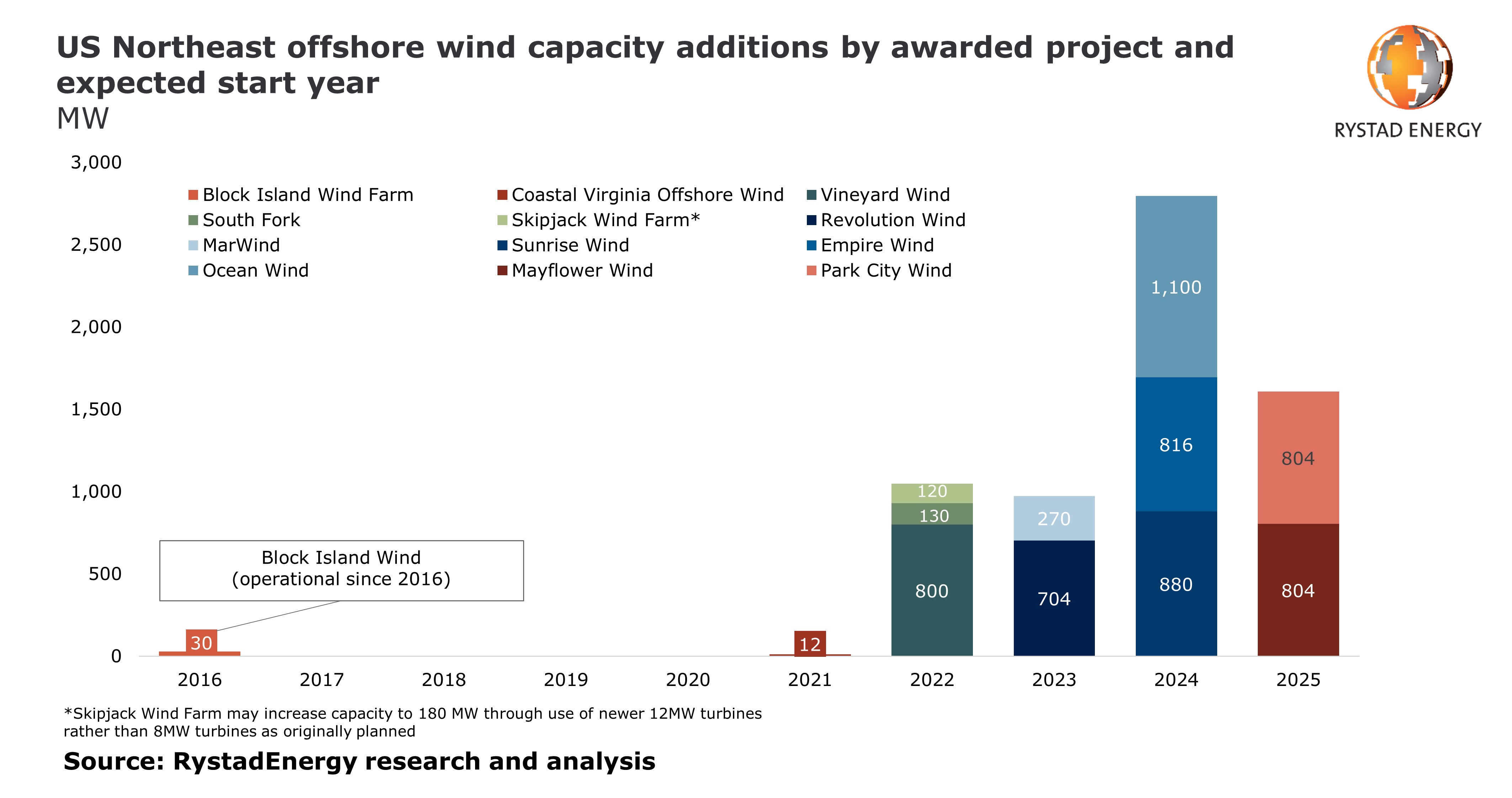 US Northeast offshore wind capacity additions by awarded project and expected start year in MW
