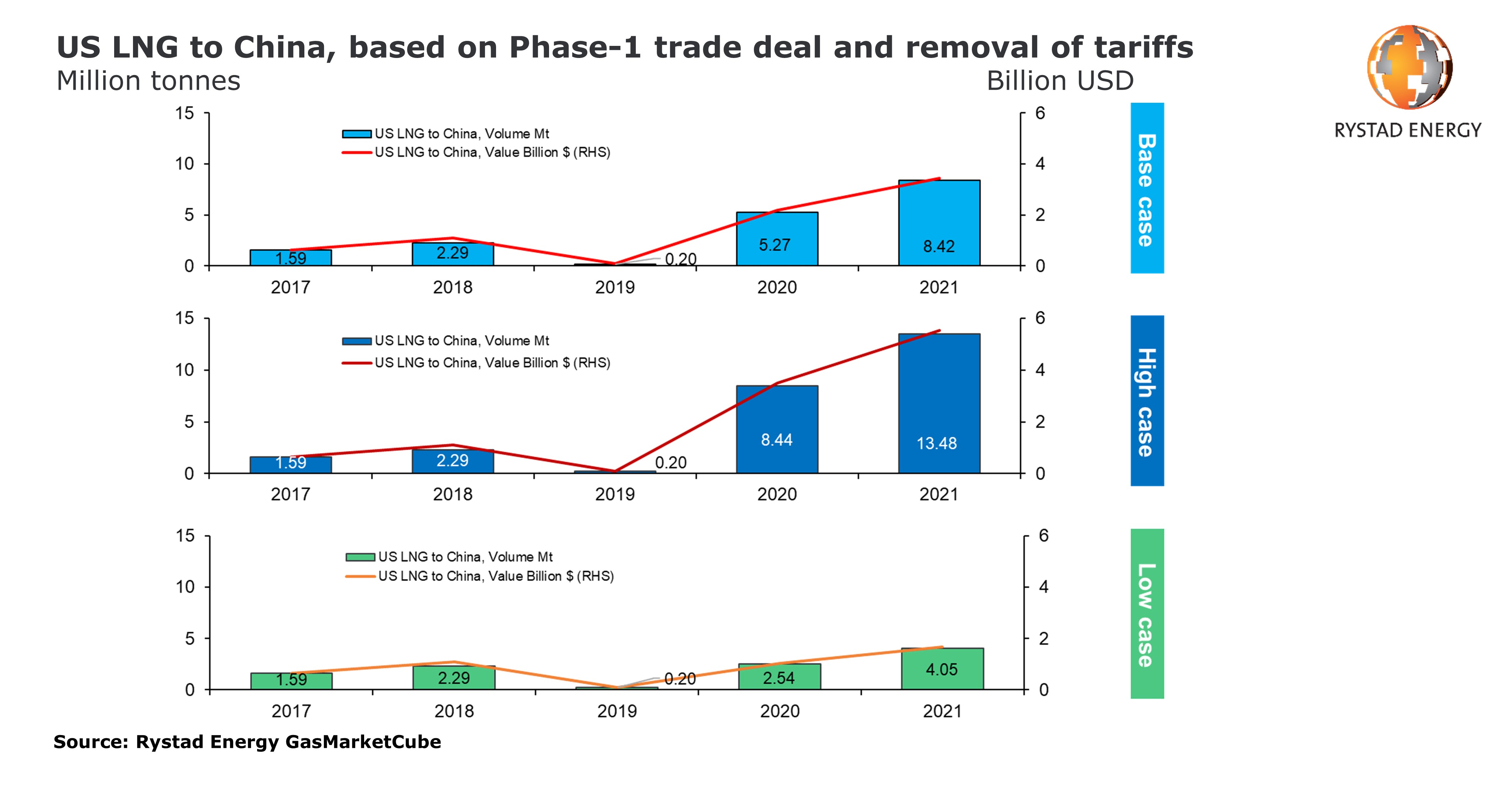 Chart showing US LNG to China, based on Phase-1 trade deal and removal of tariffs in million tonnes
