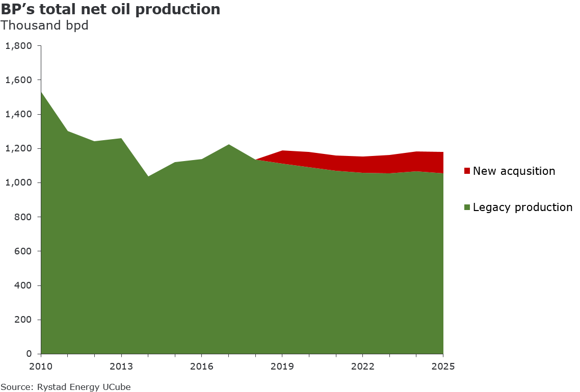 A graph showing BP`s total net oil production in thousand bpd from 2010 to 2025