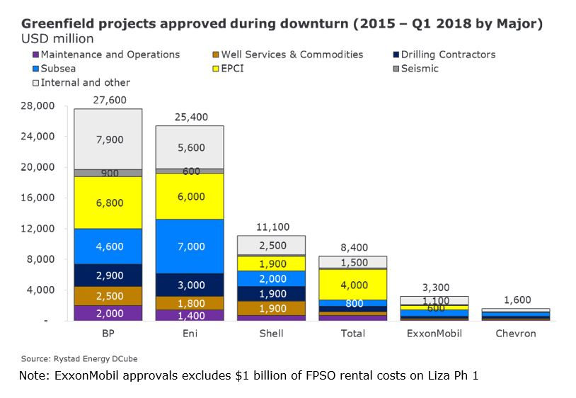 Figure 2: Greenfield projects approved during downturn (2015 - Q1 2018 by Major)