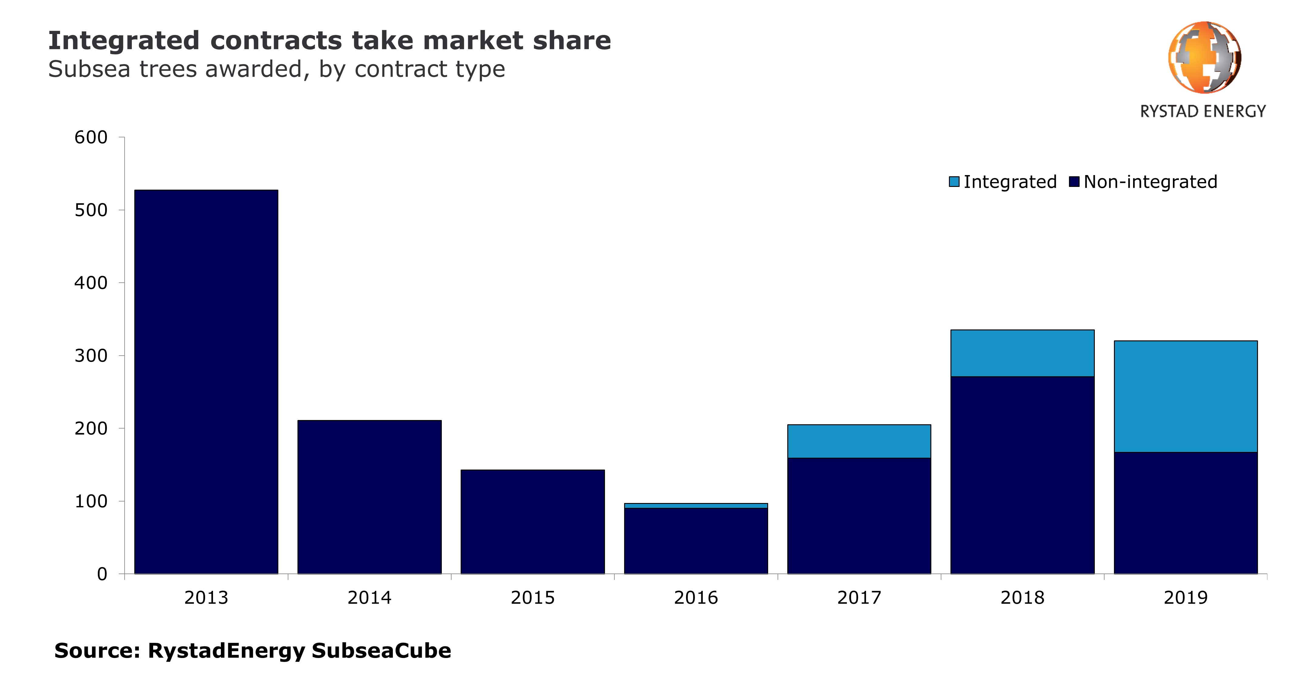 Bar chart showing subsea trees awarded by contract type from 2013 to 2019