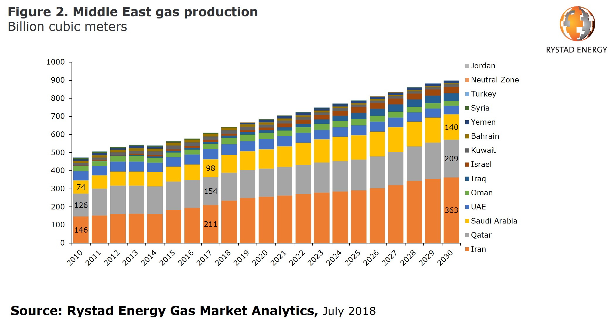 Figure 2. A bar chart showing the Middle East gas production in billion cubic meters from 2010 to 2030. Source: Rystad Energy Gas Market Analytics, July 2018