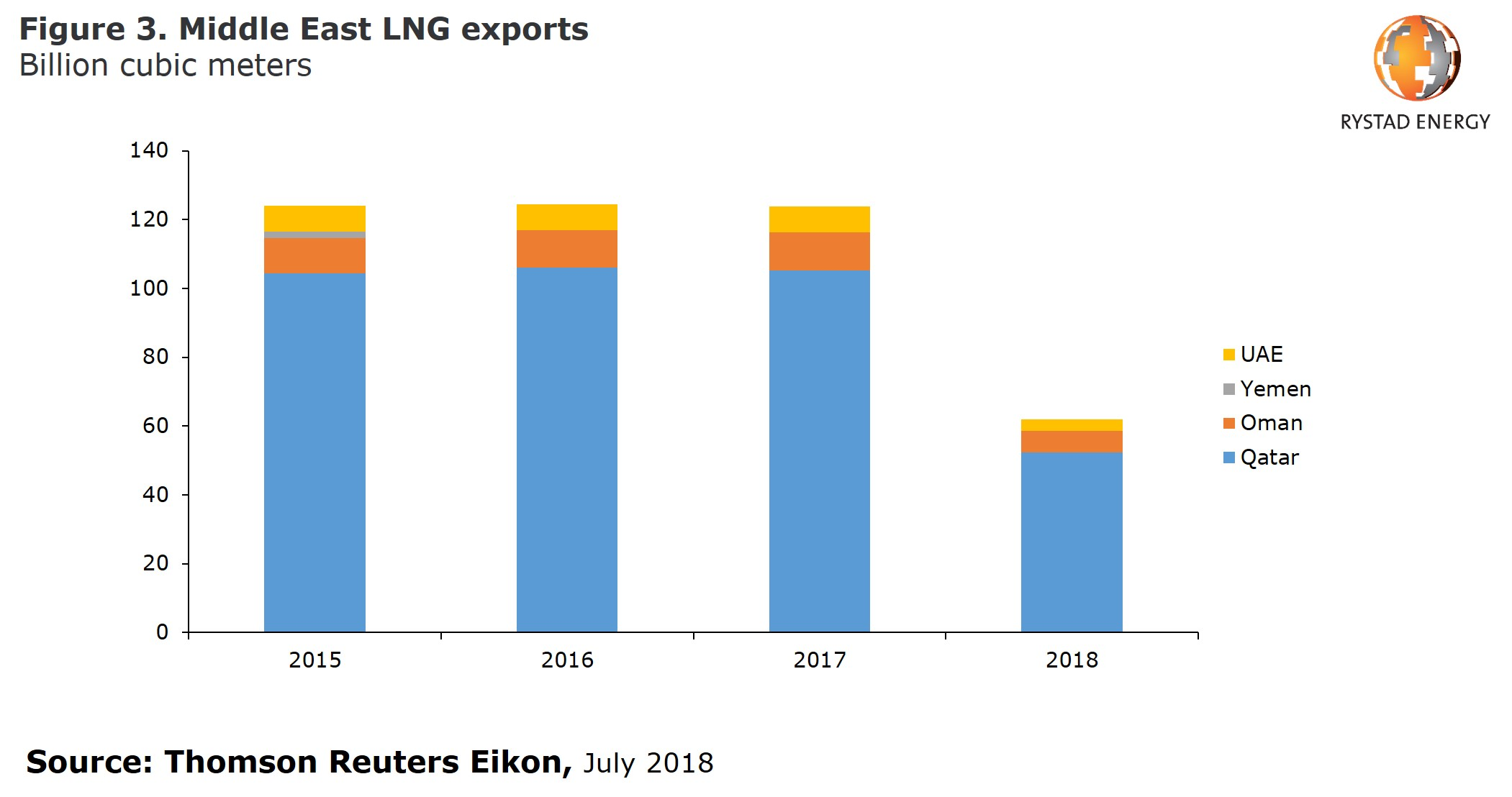 Figure 3: A bar chart showing the Middle East LNG exports in Billion cubic meters from 2015 to 2018, Source: Thomson Reuers Eikon, July 2018
