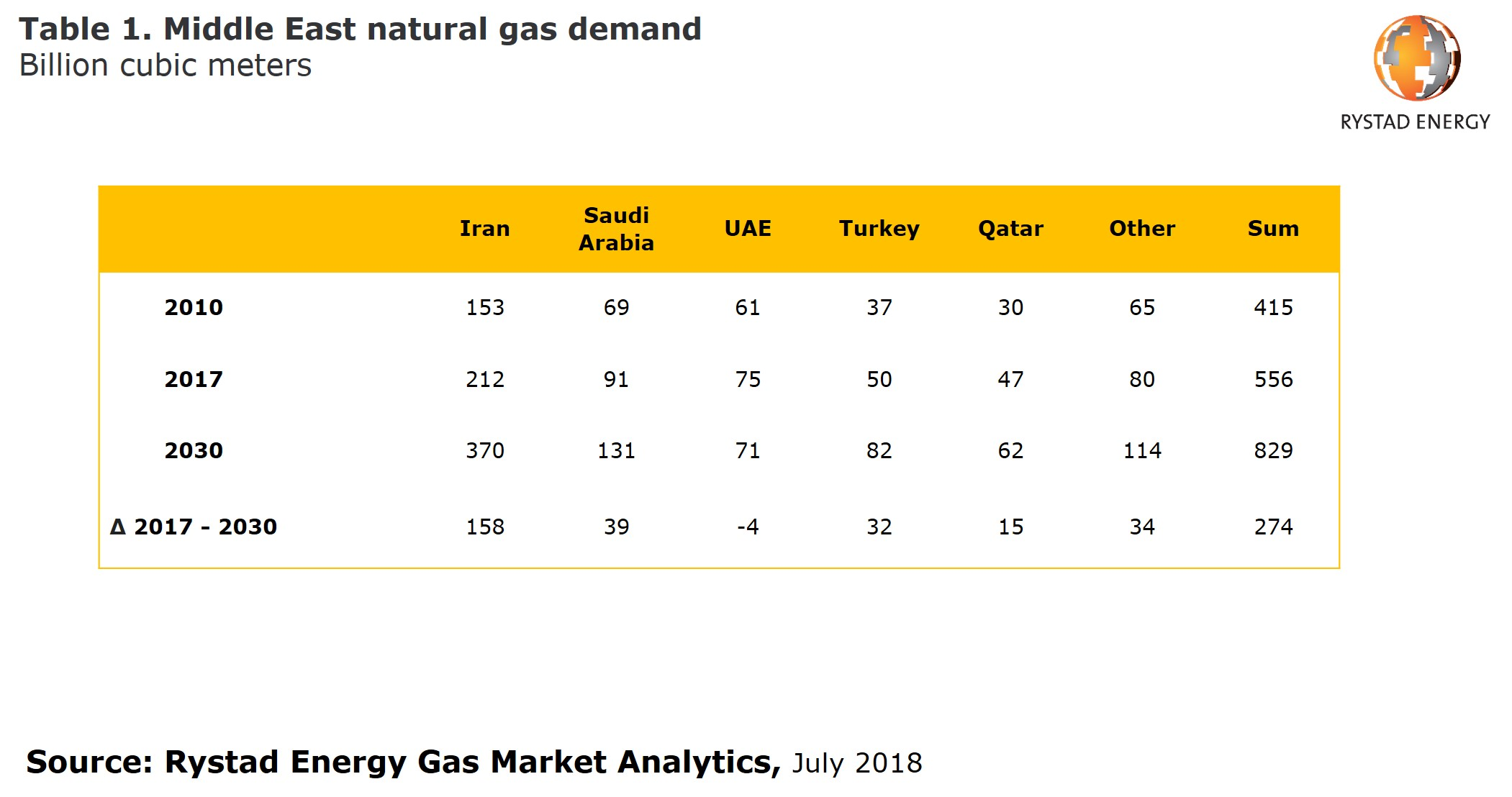 table 1: Showing Middle East natural gas demand in Billion cubic meters, Source: Rystad Energy Gas Market Analytics, July 2018