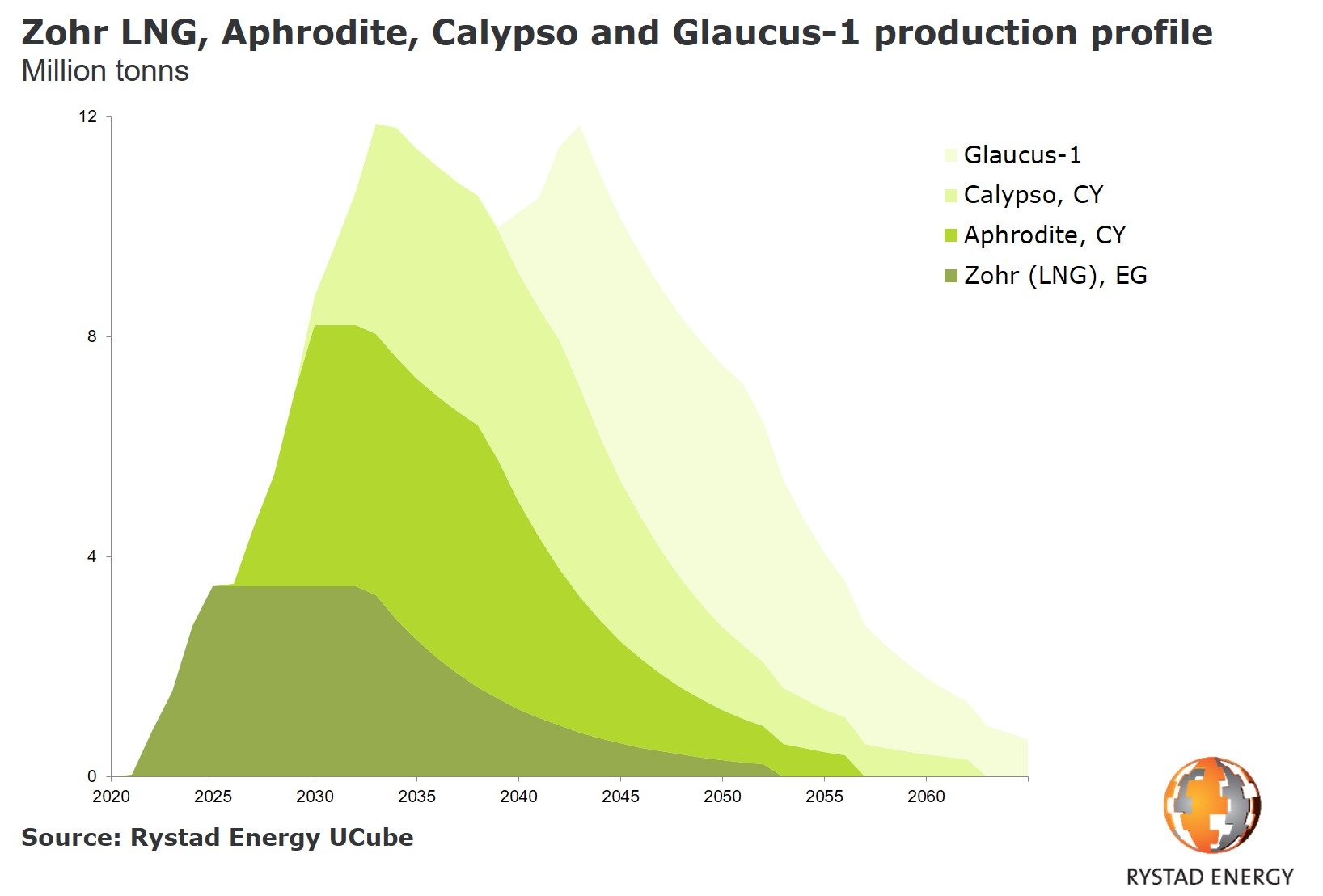 A chart showing Zohr LNG, Aphrodite, Calypso and Glaucus-1 production profile in Million tonns from 2020 to 2060. Source: Rystad Energy UCube