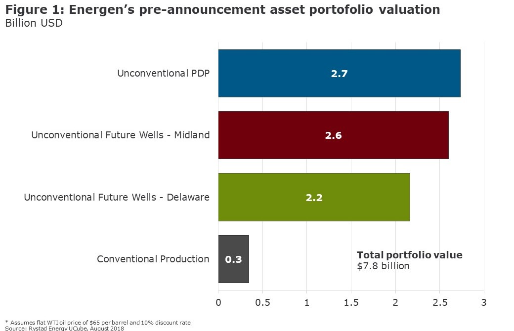 Figure 1: A chart showing Energen`s pre-announcement asset portfolio valuation in Billion USD. Source: Rystad Energy UCube, August 2018