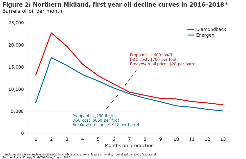 Figure 2: A graph showing Northern Midland, first year oil decline curves in 2016-2018 in barrels of oil per month