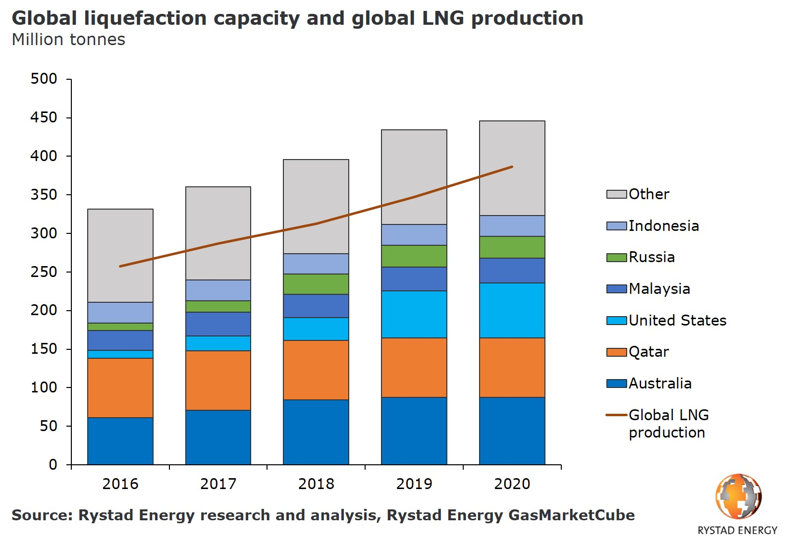 A bar chart showing the global liquefaction capacity and global LNG production in Million tonnes from 2016 to 2020. Source: Rystad Energy GasMarketCube