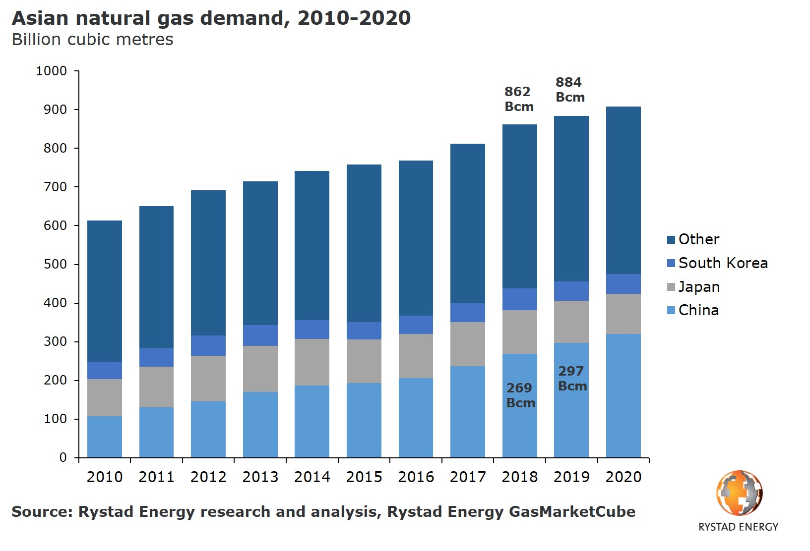 A bar chart showing the Asian natural gas demand, 2010-2020 in Billion cubic metres from 2010 to 2020. Source: Rystad Energy research and analysis