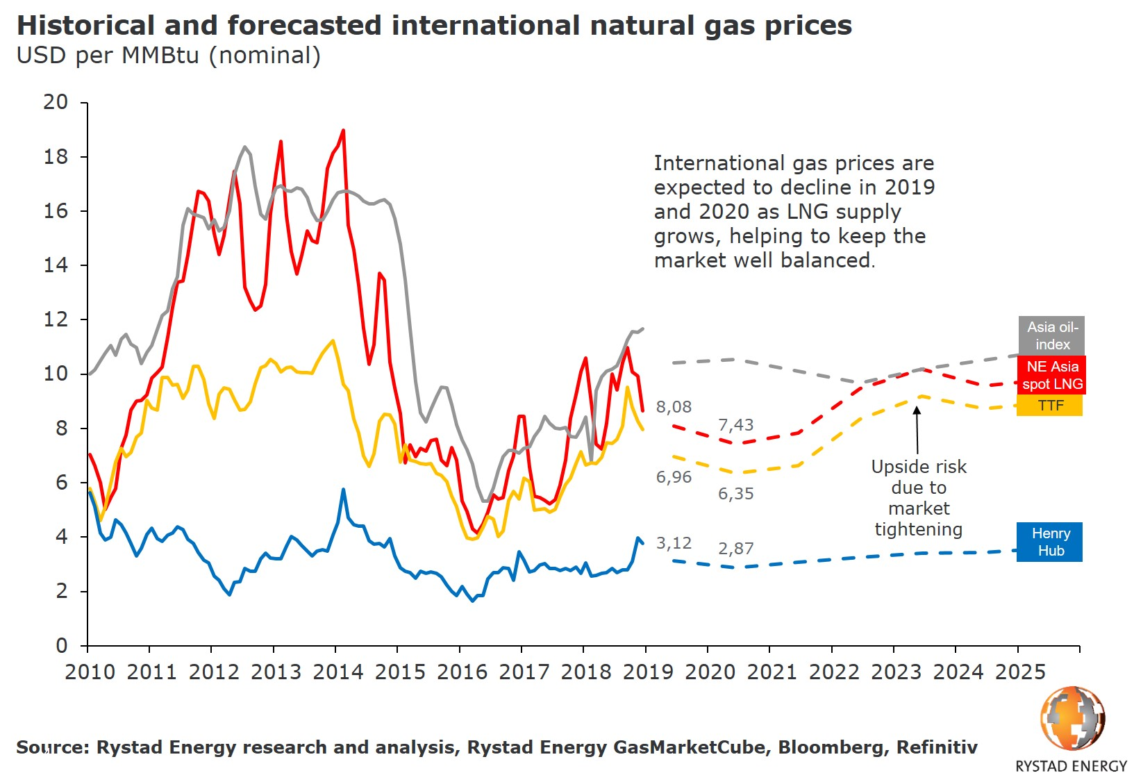 A graph showing the historical and forecasted international natural gas prices in USD per MMbtu