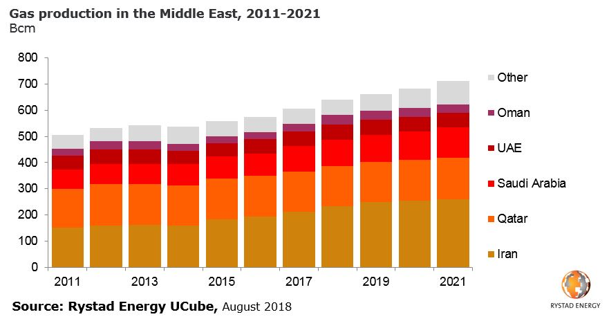A bar chart showing Gas production in the Middle East, 2011-2021 in Bcm. Source: Rystad Energy UCube, August 2018