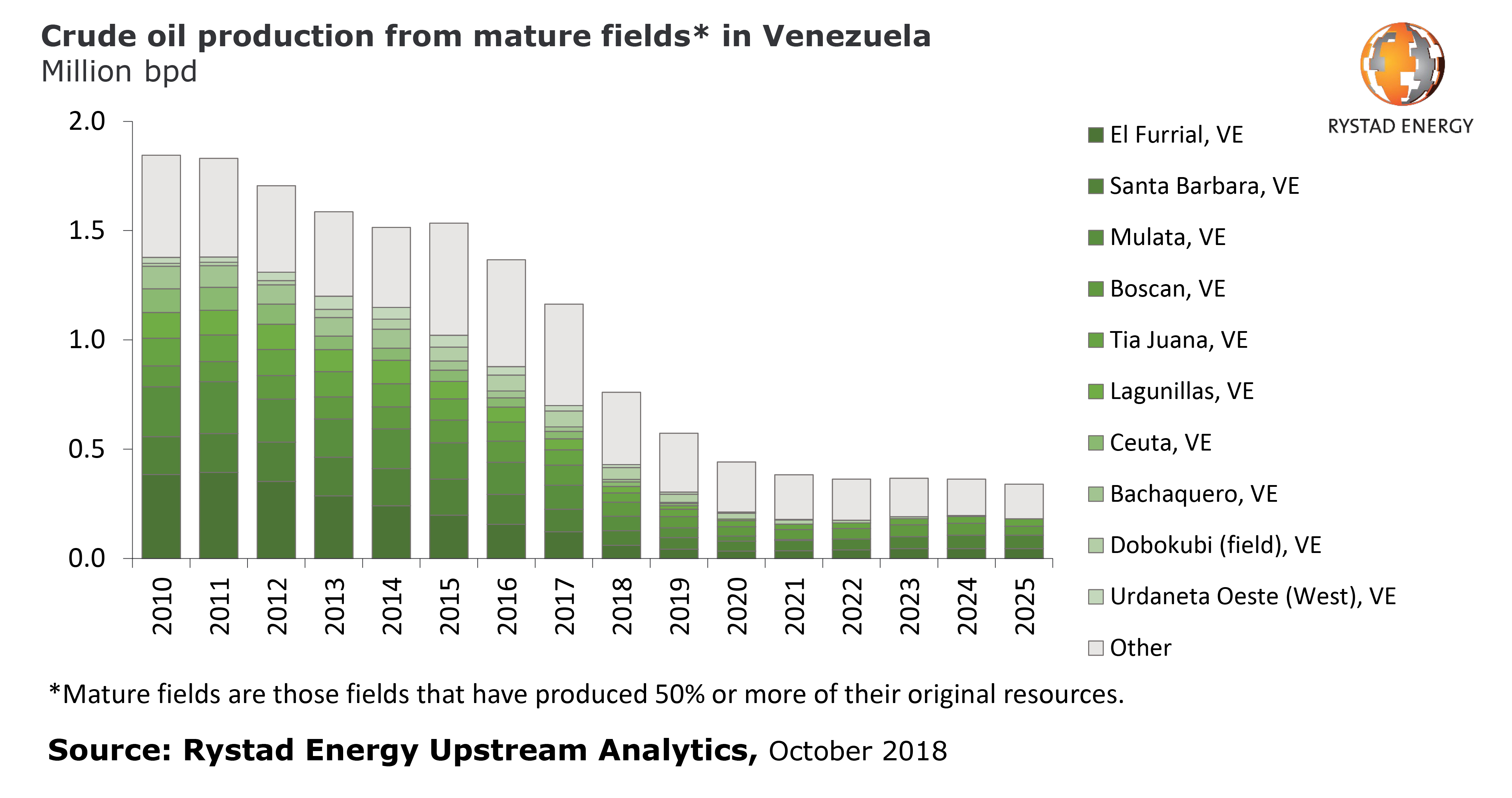 A bar chart showing Crude oil production from mature fields in Venezuela from 2010 to 2025. Source: Rystad Energy Upstream Analytics, October 2018