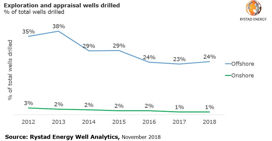 A graph showing exploration and appraisal wells drilled in % of total wells drilled from 2012 to 2018, Source: Rystad Energy Well Analytics
