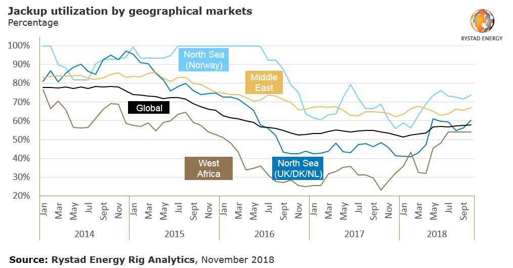 A graph showing the jackup utilization by geographical markets in percentage from 2014 to 2018, Source: Rystad Energy Rig Analytics