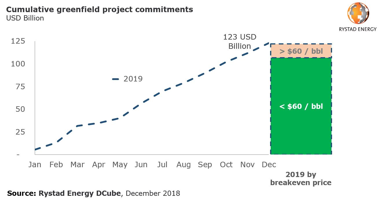 A chart showing cumulative greenfield project commitments in 2019 by breakeven prices