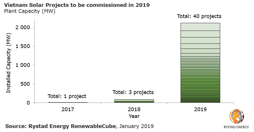 A bar chart showing Vietnam Solar Projects to be commissioned in 2019