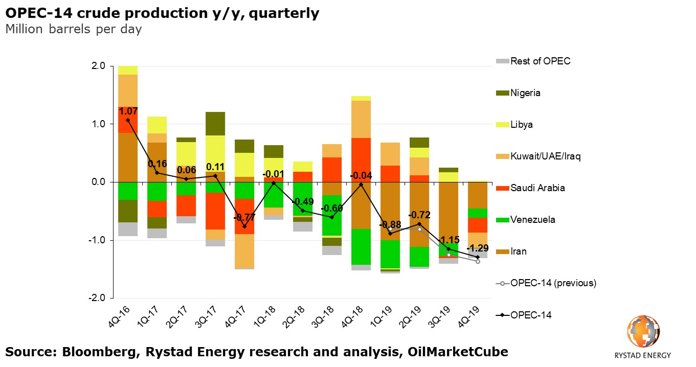 A graph showing OPEC-14 crude production y/y, quarterly