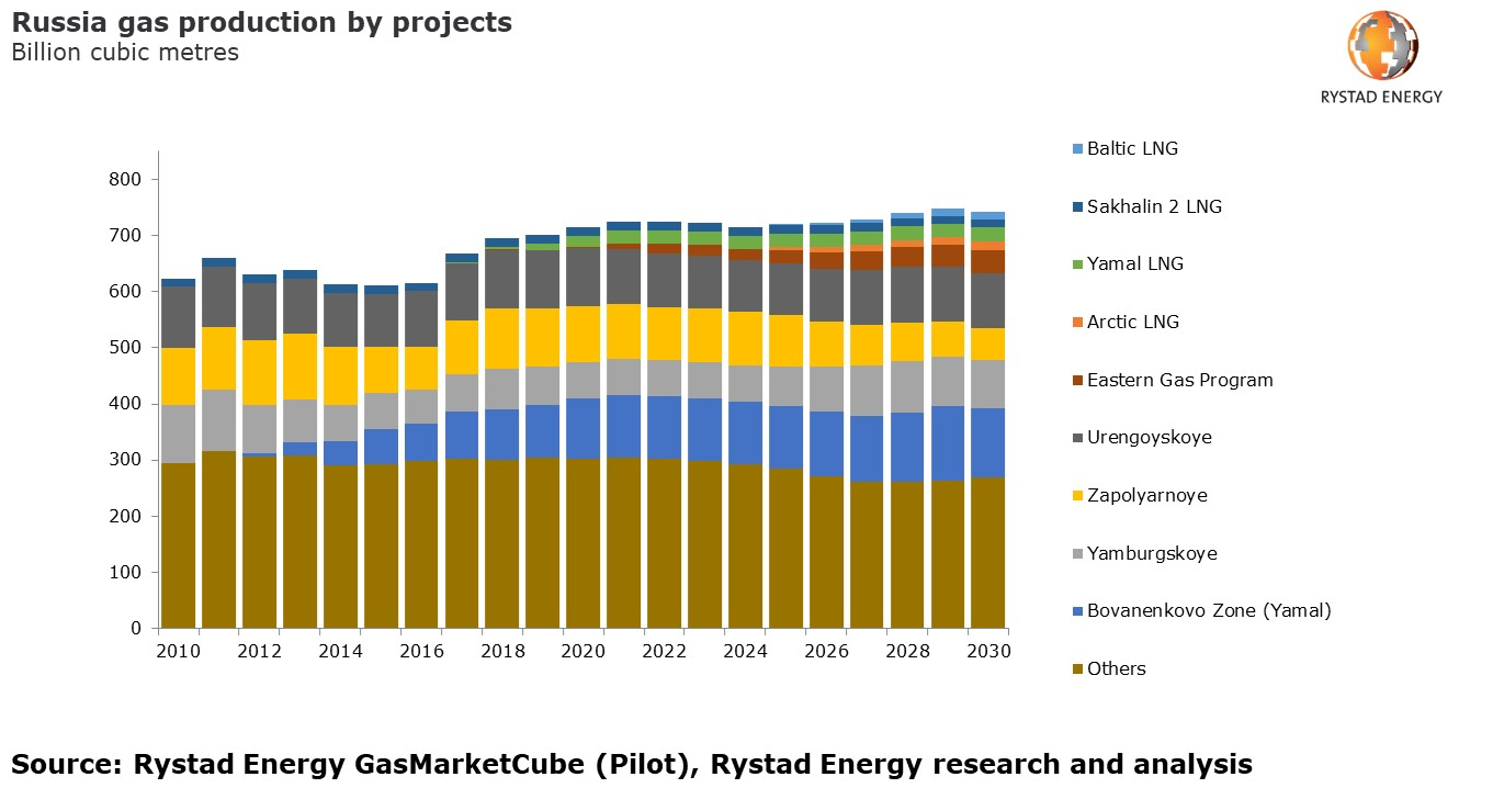 A bar chart showing Russia gas production by project from 2010 to 2030