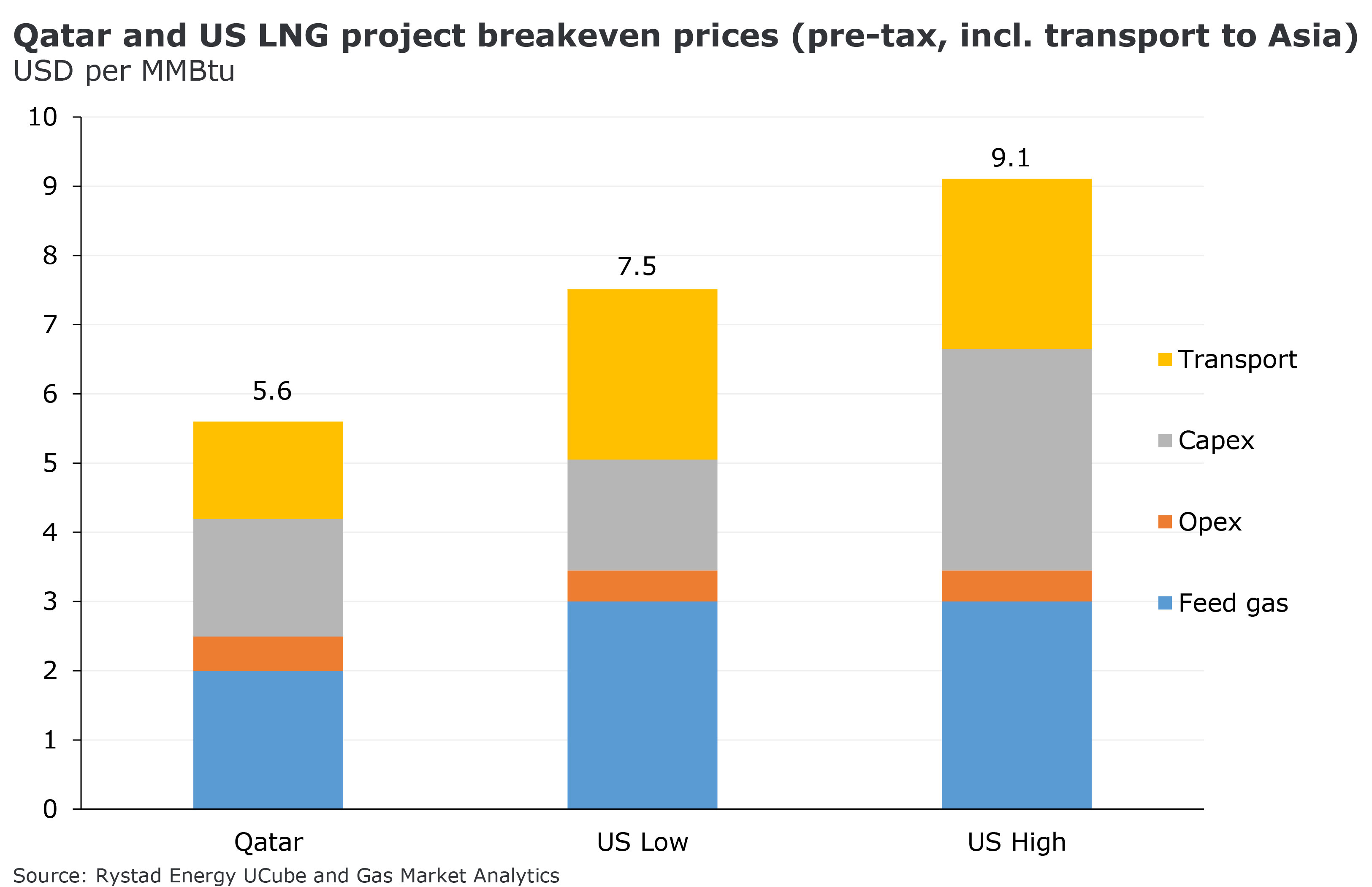 Qatar and US LNG project breakeven prices (pre-tax, incl. transport to Asia) in USD per MMBtu. Source: Rystad Energy UCube and Gas Market Analytics
