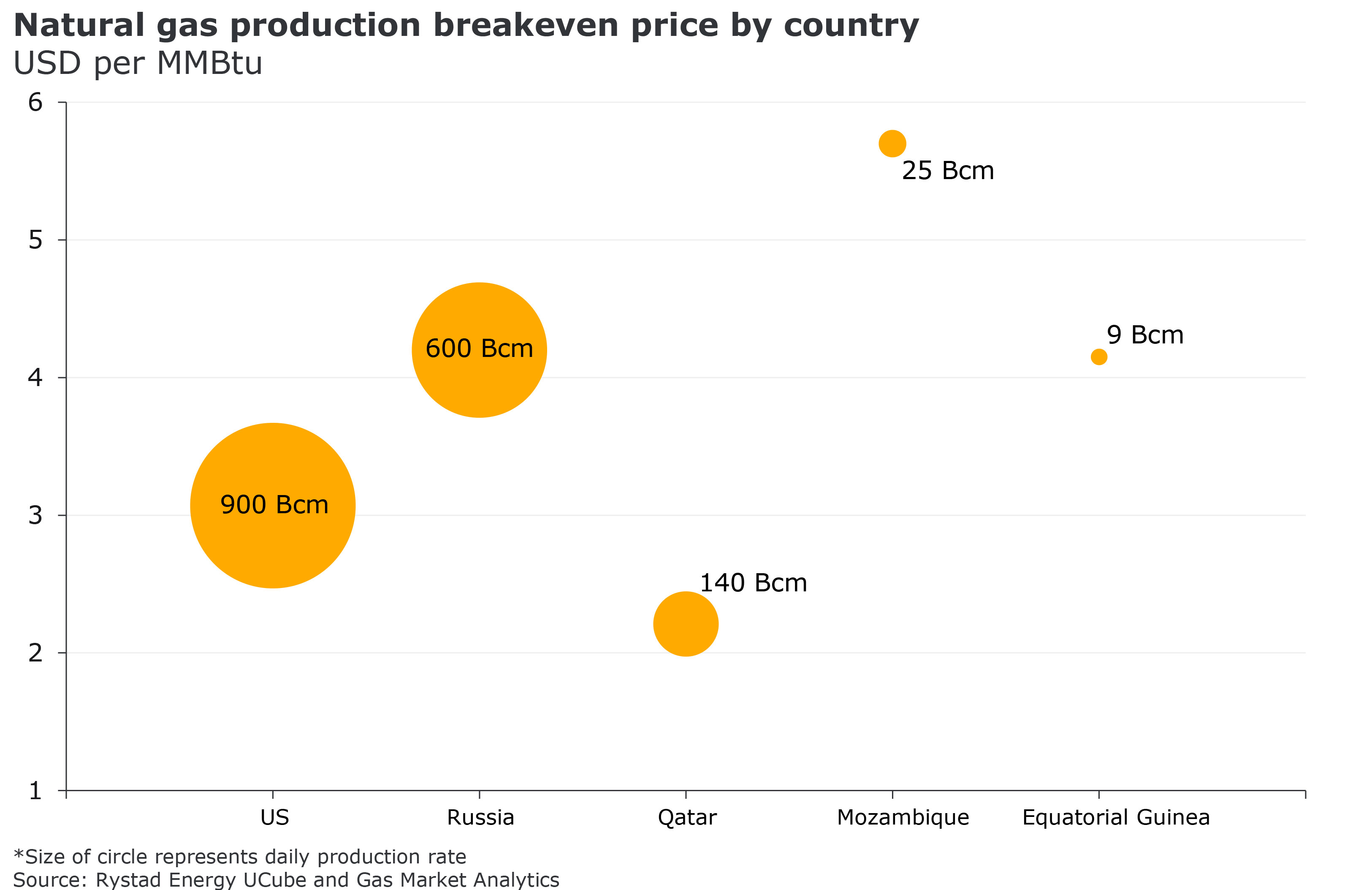 A chart showing Natural gas production breakeven proce by country in USD per MMBtu