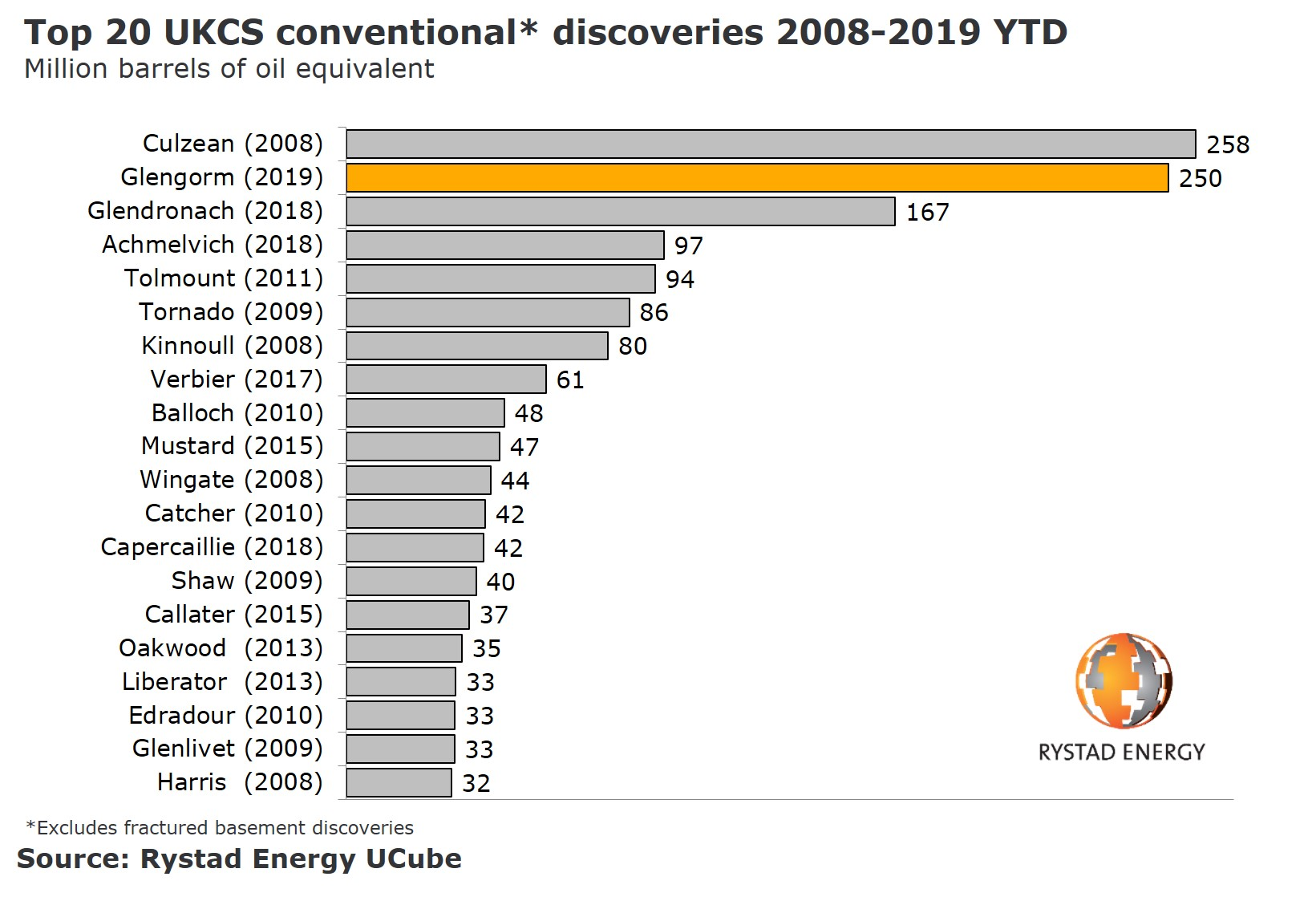 A chart showing the top 20 UKCS conventional discoveries 2008-2019 YTD. Source: Rystad Energy UCube