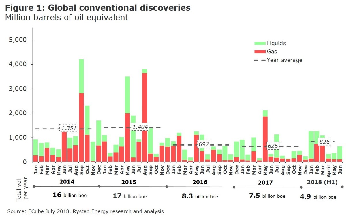 Figure 1: A bar chart showing Global conventional discoveries in Million barrels of oil equivalent from 2014 top 2018. Source: ECube July 2018, Rystad Energy Research and analysis