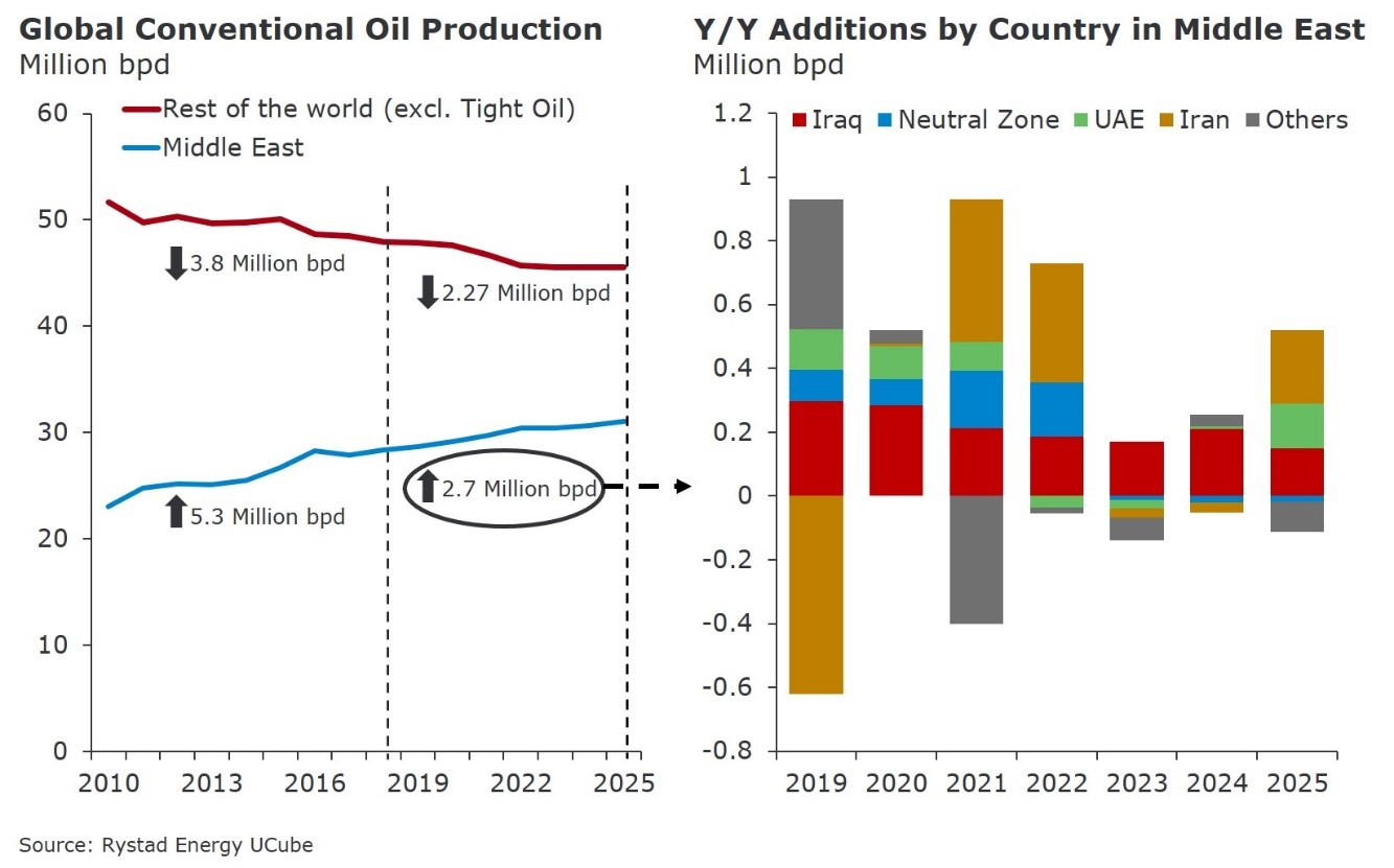 Charts showing the global conventional Oil Production in million bpd from 2010 to 2025 and Y/Y Additions by Country in Middle East in Million bpd from 2019 to 2025, Source: Rystad Energy UCube