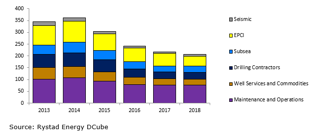 A bar chart showing the offshore OFS purchases in USD billion. Source: Rystad Energy DCube