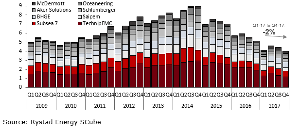 A bar chart showing the subsea revenue by company in USD billion from 2009 to 2017. Source: Rystad Energy SCube