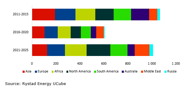 A bar chart showing the global offshore greenfield investments by region, time in USD billion from 2011-2015, 2016-2020, 2021-2025. Source: Rystad Energy UCube