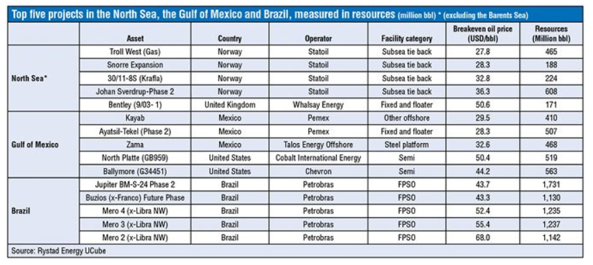 A table showing the top 5 projects in the North Sea, the Gulf of Mexico and Brazil, measured in resources