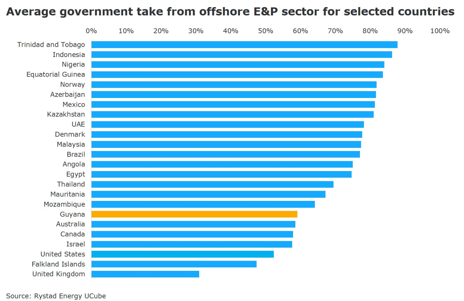 A chart showing the average government take from offshore E&P sector for selected countries. Source; Rystad Energy UCube
