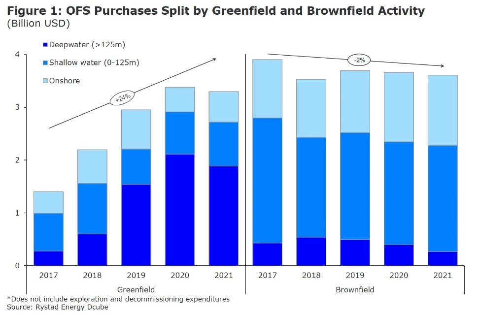 Figure 1: A bar chart showing OFS Purchases split by Greenfield and Brownfield Activity. Source: Rystad Energy DCube