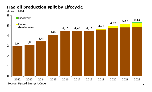 A bar chart showing Iraq oil production split by Lifecycle from 2012 to 2022. Source: Rystad Energy UCube
